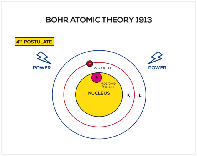 Bohr Atomic Theory (1913)